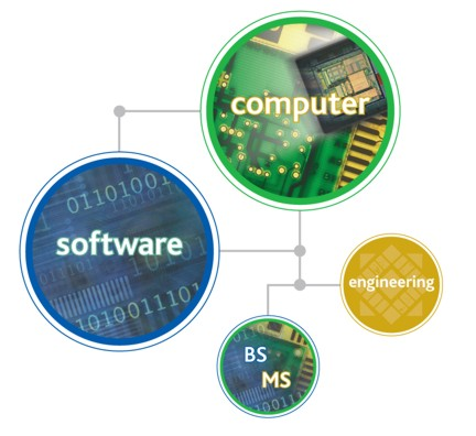 computer engineering projects